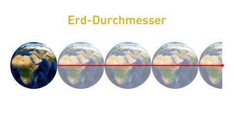 Distanz von 2012 TC4 im Vergleich zum Erddurchmesser