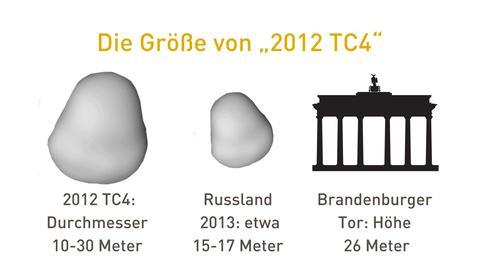 Größe von 2012 TC4