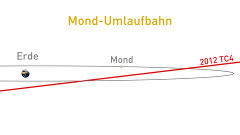 Bahn von 2012 TC4 im Vergleich zur Mondbahn