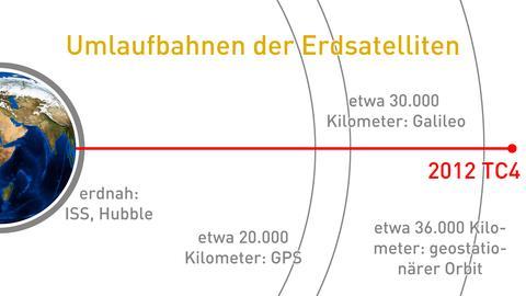 Infografik mit Umlaufbahn der Erdsatelliten und 2012 TC4