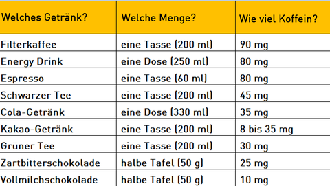 Tabelle Koffein-Vergleich Kaffee Energydrink